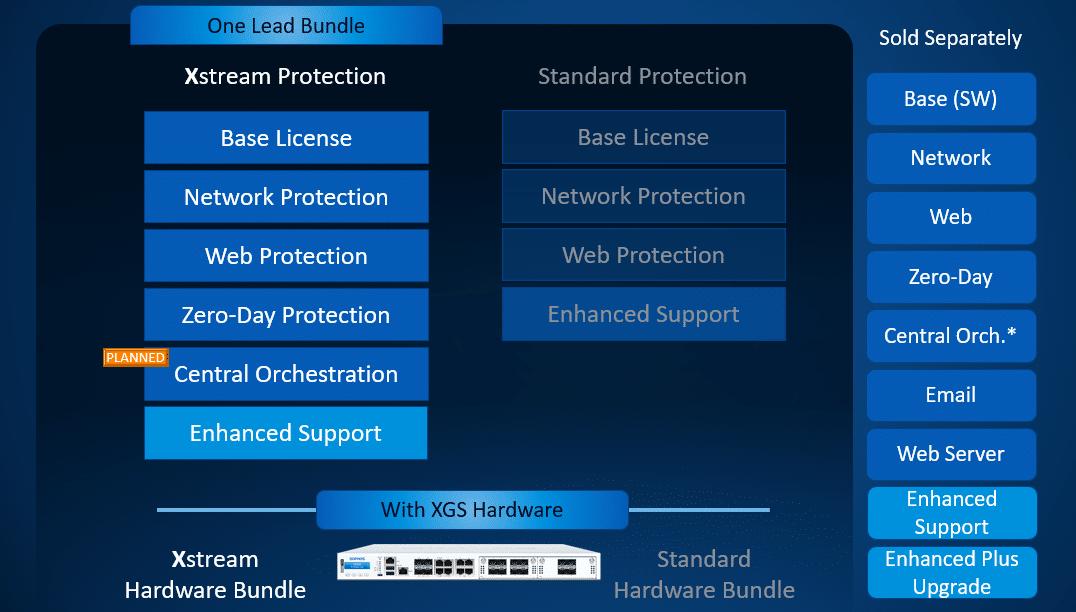 Sophos XGS License Bundles