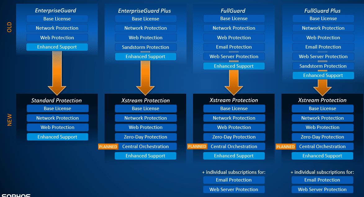 Sophos XGS License Migration Path